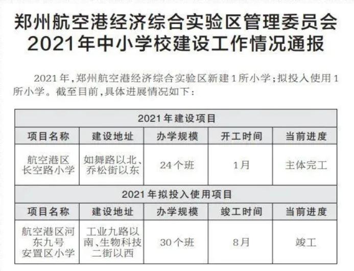 刚刚公布!郑州今年50所中小学建设及拟投入使用名单!